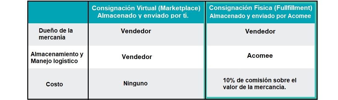 Comparativa marketplace fullfillment